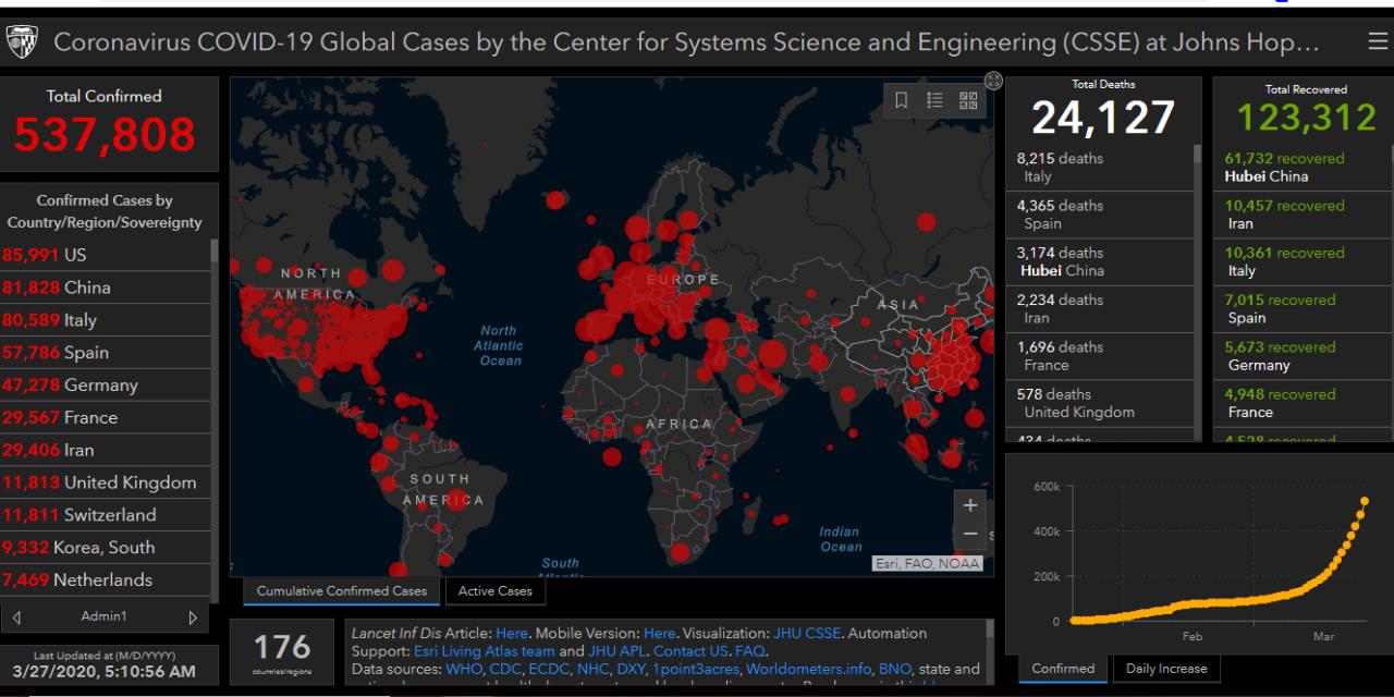 COVID-19: Más de medio millón de casos en el mundo y Estados Unidos supera a China en contagios